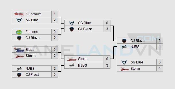 CJ Entus Blaze vô địch ZOTAC NLB Winter 2013-2014 1
