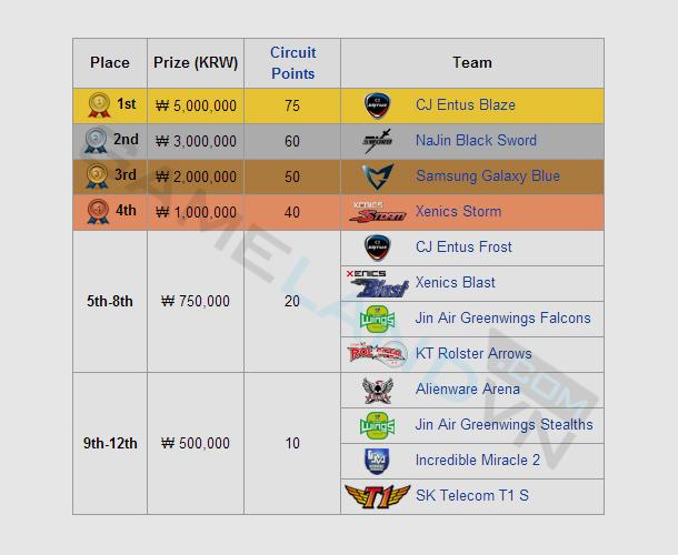 CJ Entus Blaze vô địch ZOTAC NLB Winter 2013-2014 2