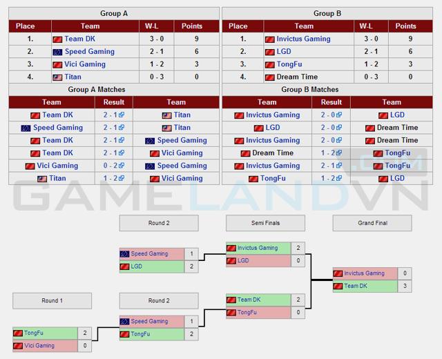 Dota 2: DK đăng quang vô địch G-League 2013 2