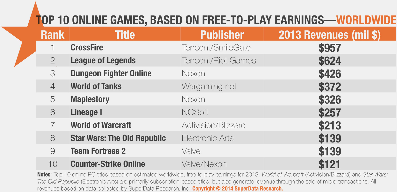 Top 10 MMO có doanh thu cao nhất 2013 1