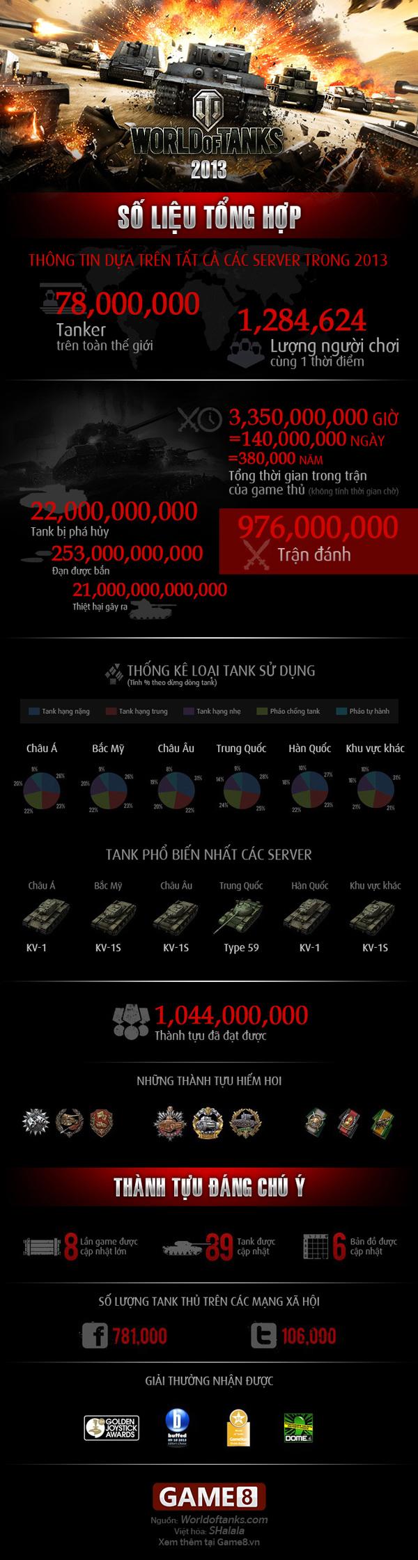 World of Tanks: Những con số biết nói trong 2013