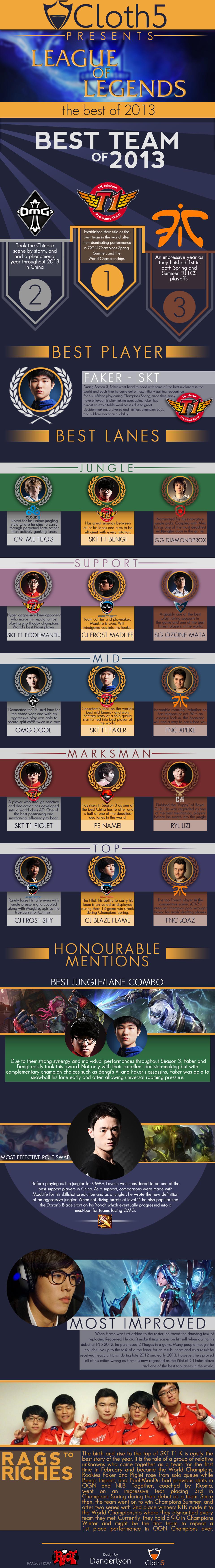 Những cái nhất của Liên Minh Huyền Thoại năm 2013 - Ảnh 2