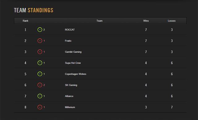 """LMHT: Fnatic và Gambit Gaming cùng """"ngã ngựa"""" 2"""