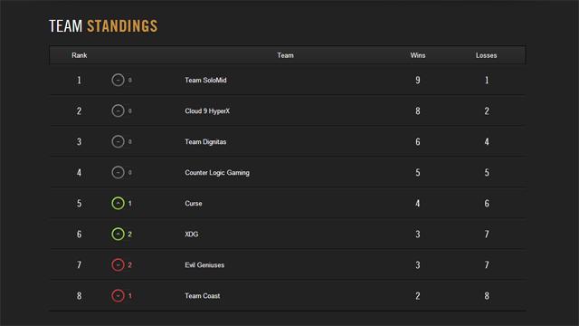 Kết quả thi đấu LCS NA Spring 2014 tuần 4 2