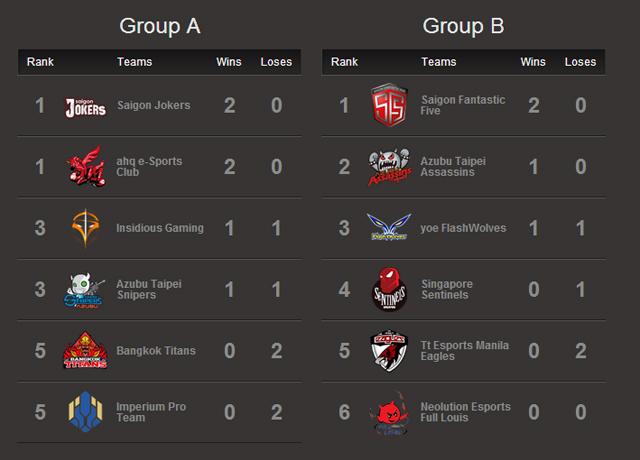 Kết quả thi đấu GPL Mùa Xuân 2014 tuần 1 1