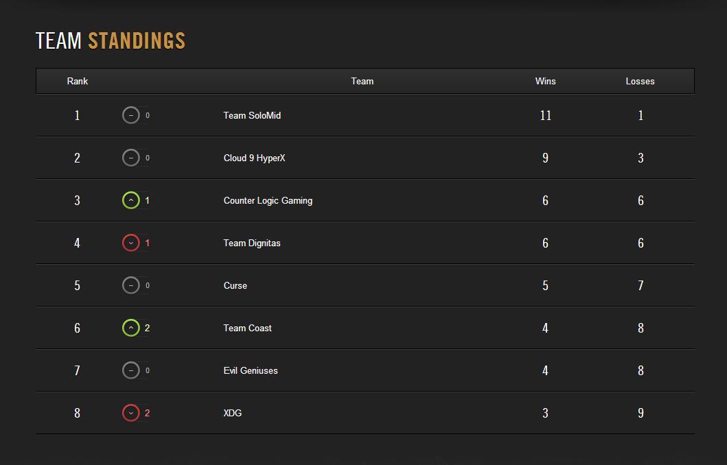 Kết quả thi đấu LCS NA Spring 2014 tuần 5 1