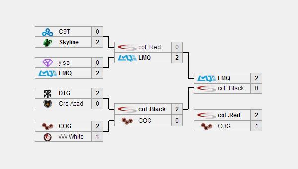 LMQ đăng quang vô địch NA Challenger Series 1 2
