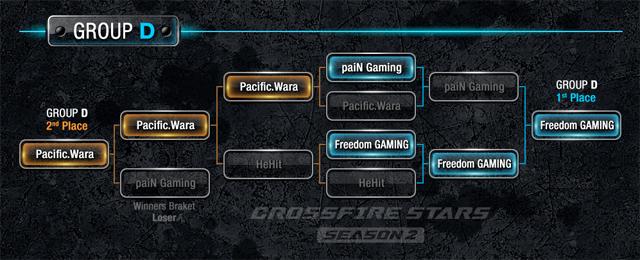 CrossFire Stars Season 2: Freedom dừng chân tại tứ kết 1