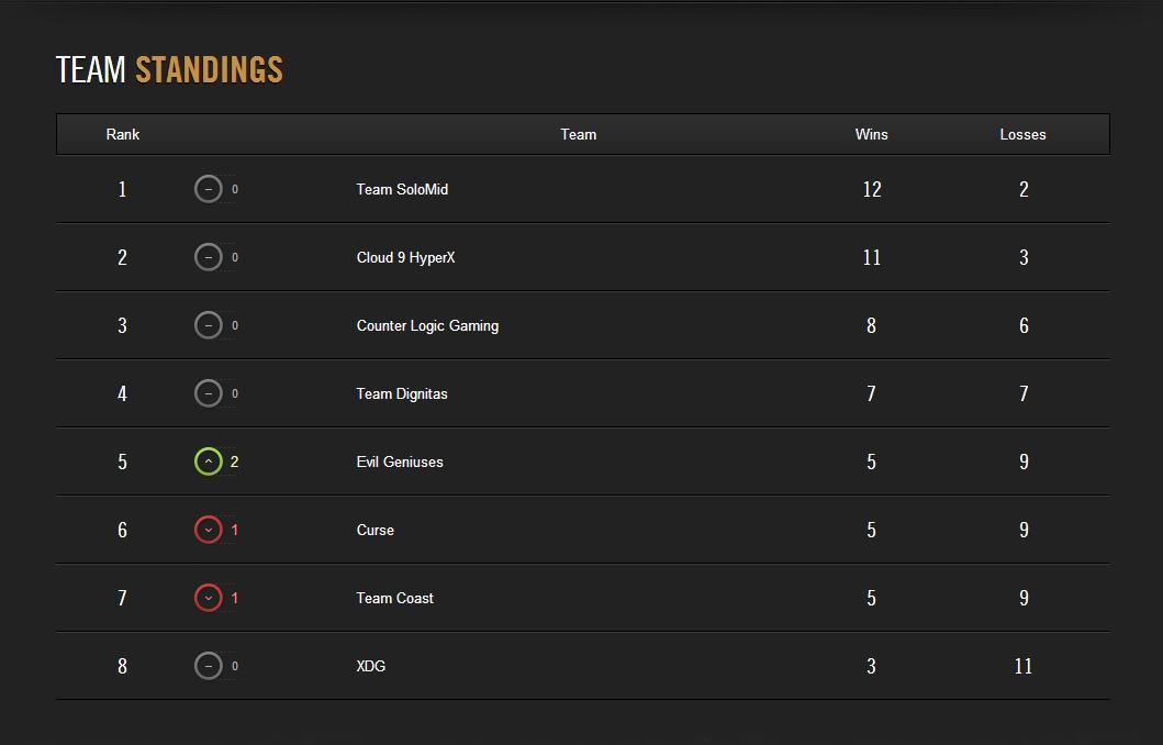 LCS NA Spring 2014: TSM vững vàng ở vị trí đầu bảng 2