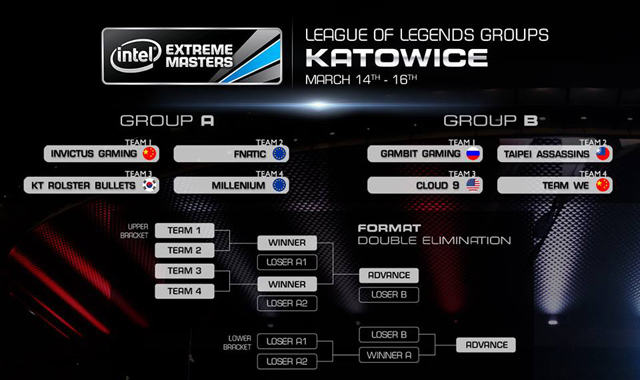 Kết quả chia bảng vòng chung kết thế giới IEM VIII 2