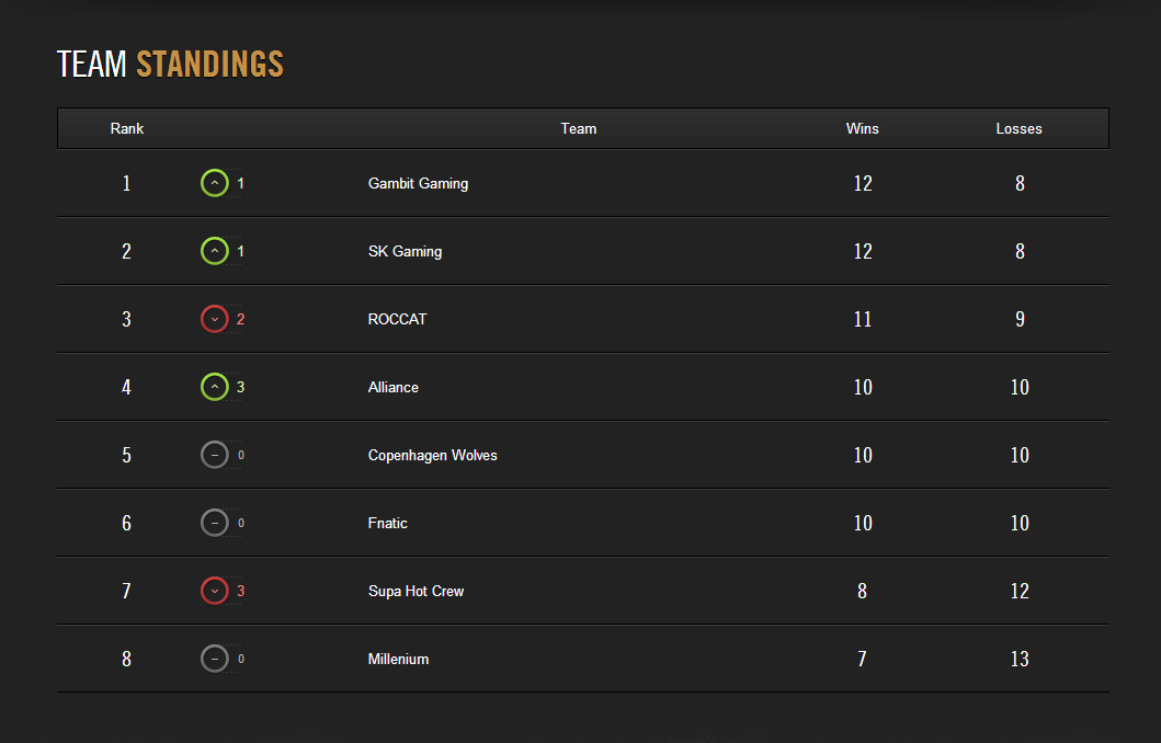 Gambit Gaming dẫn đầu LCS EU Spring 2014 2