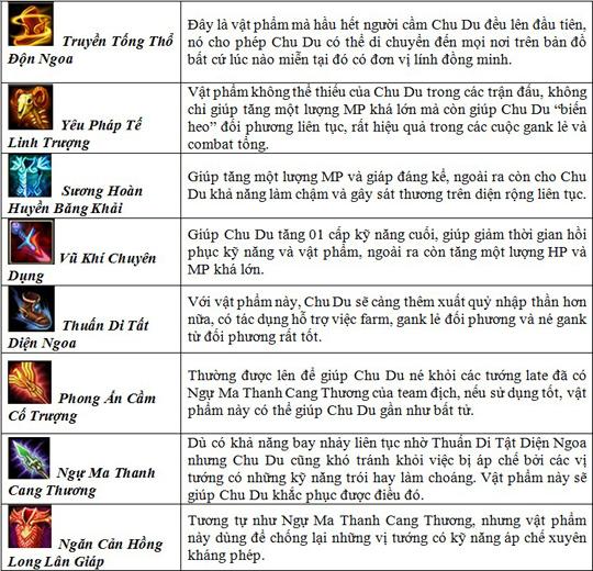 Củ Hành: Một số gợi ý khi chơi Chu Du 2