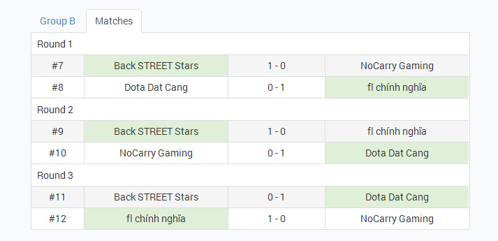 Tổng kết bảng B Nvidia Dota 2 Vietnam Tournament 3
