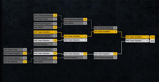 TSM vô địch SMITE Launch Tournament 3