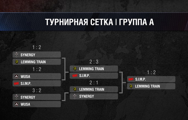 Na'vi vô địch Wargaming.net League Grand Finals 2014 3