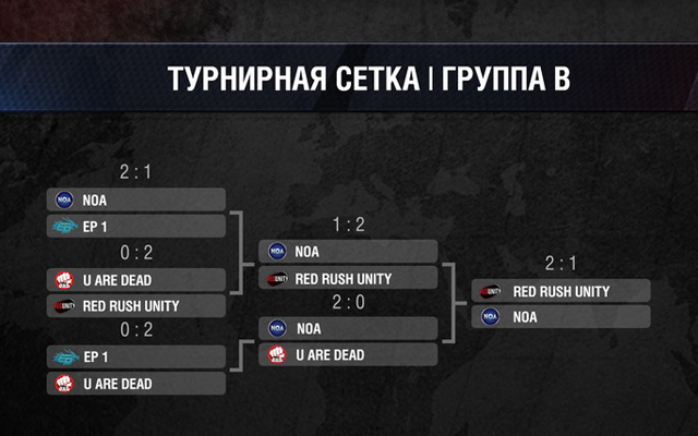 Na'vi vô địch Wargaming.net League Grand Finals 2014 4