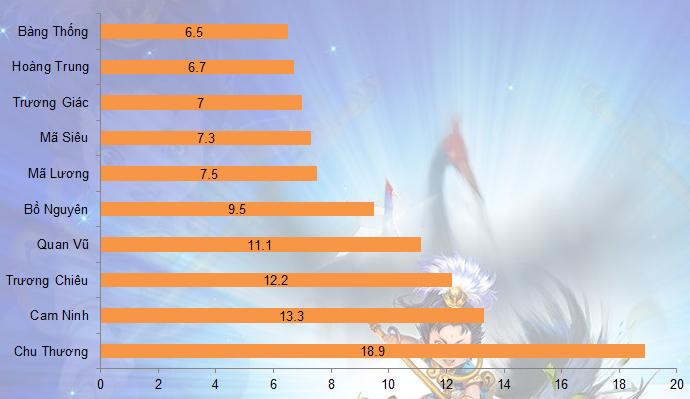 Củ Hành: 10 tướng được chọn nhiều nhất từ 31/3 - 6/4 1