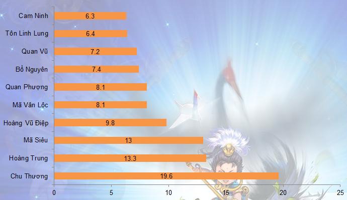 Củ Hành: 10 tướng được chọn nhiều nhất từ 31/3 - 6/4 2