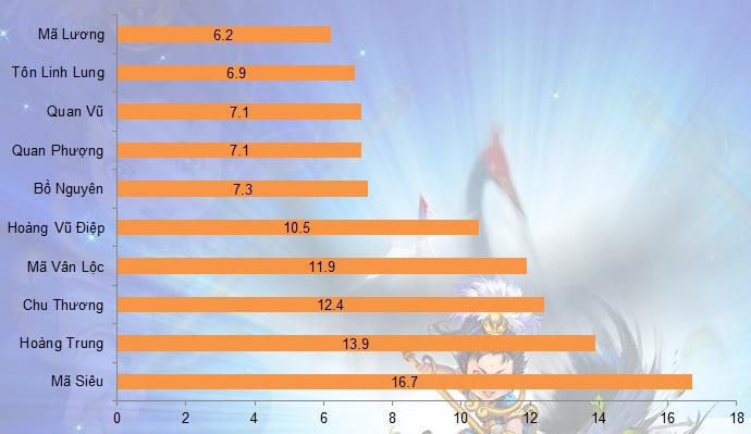 Củ Hành: 10 tướng được chọn nhiều nhất từ 31/3 - 6/4 3