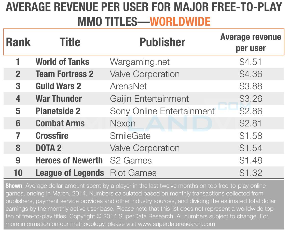 Người chơi WOT chi tiền nhiều hơn Dota 2 và LMHT 2