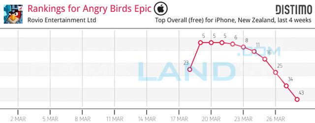 """Angry Birds Epic """"hút khách"""" từ giai đoạn thử nghiệm 1"""