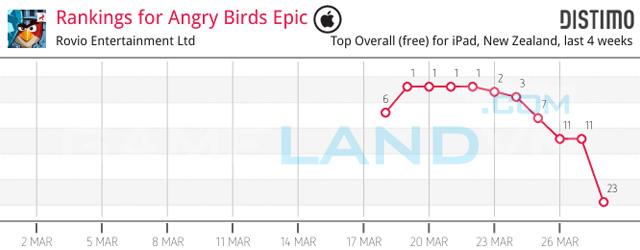 """Angry Birds Epic """"hút khách"""" từ giai đoạn thử nghiệm 2"""