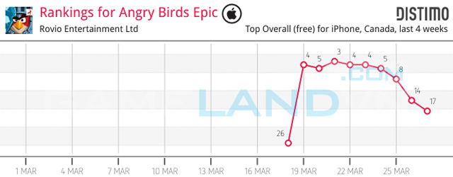 """Angry Birds Epic """"hút khách"""" từ giai đoạn thử nghiệm 4"""