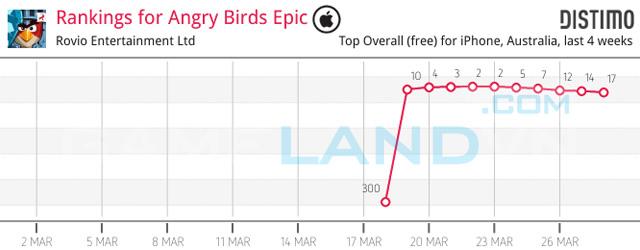 """Angry Birds Epic """"hút khách"""" từ giai đoạn thử nghiệm 5"""