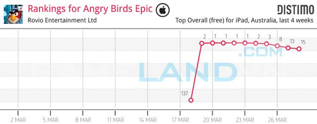 """Angry Birds Epic """"hút khách"""" từ giai đoạn thử nghiệm 7"""