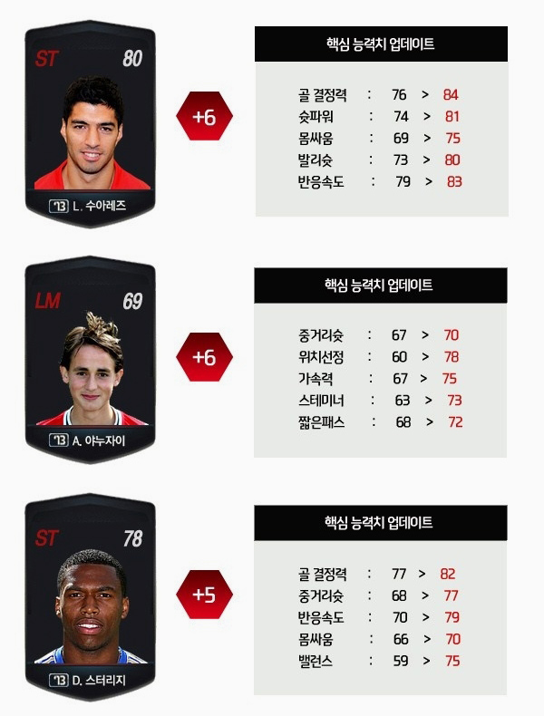 FIFA Online 3 Hàn Quốc đón bản cập nhật mới 3