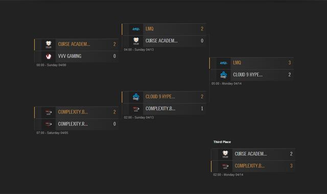 LMQ vô địch giải đấu NA CS Spring 2014 2