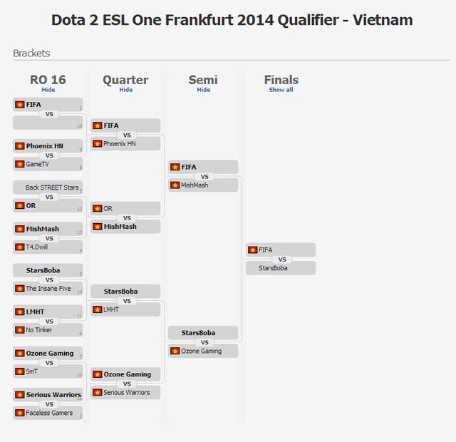 Dota 2 ESL One Frankfurt 2014 kết thúc vòng loại VN 1