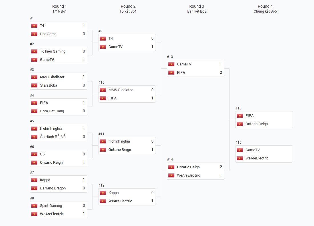 FIFA vô địch Nvidia Dota 2 Vietnam Tournament #1 2