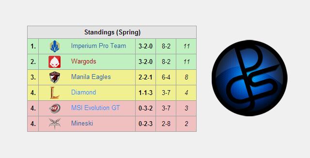 Manila Eagles mất vé tham gia GPL Mùa Hè 2014 2