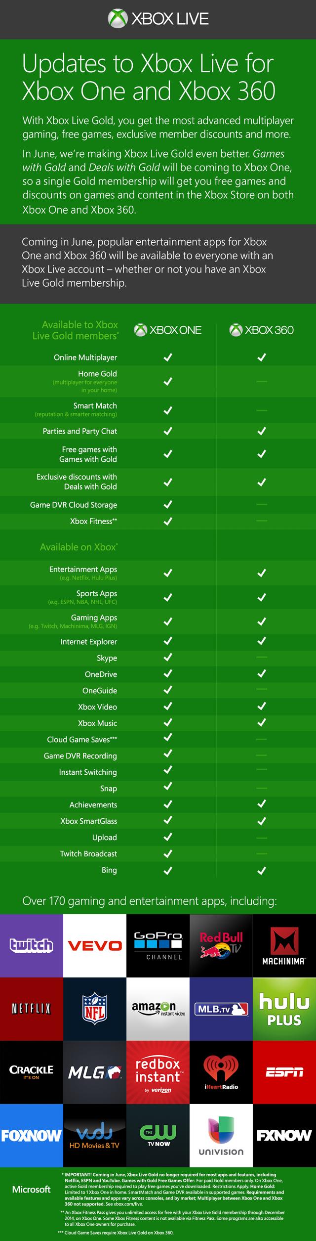 Microsoft sẽ bán Xbox One không kèm Kinect 2