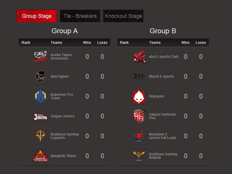 LMHT: Kết quả chia bảng GPL Mùa Hè 2014 1