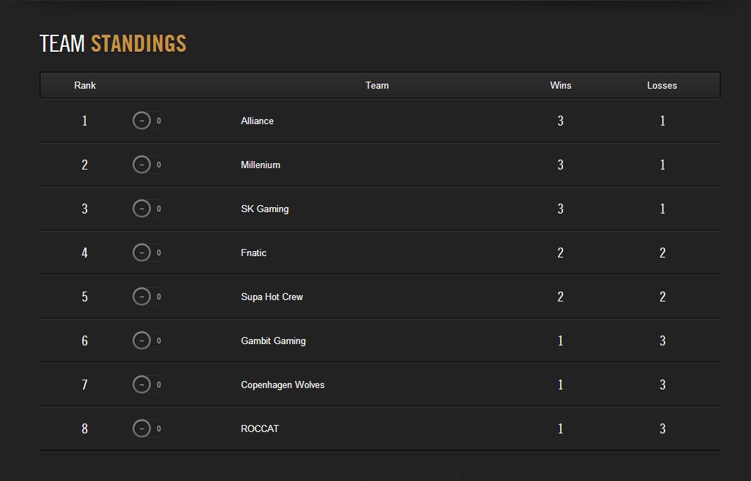 LCS Mùa Hè 2014: Kết quả tuần thi đấu đầu tiên 1