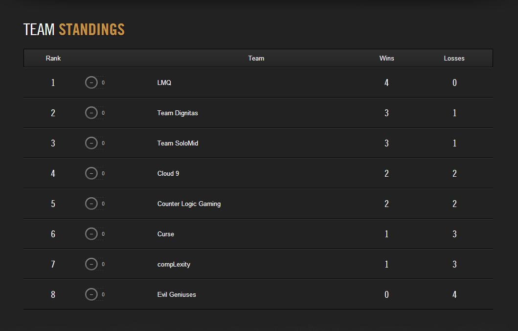 LCS Mùa Hè 2014: Kết quả tuần thi đấu đầu tiên 4