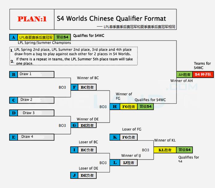 Trung Quốc có 3 đội tham gia chung kết thế giới mùa 4 2