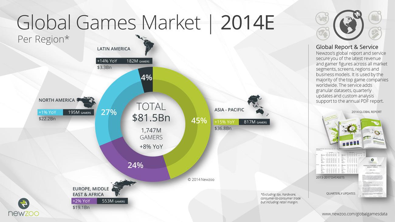 Thị trường game toàn cầu đạt 81,5 tỉ đô trong năm 2014 2