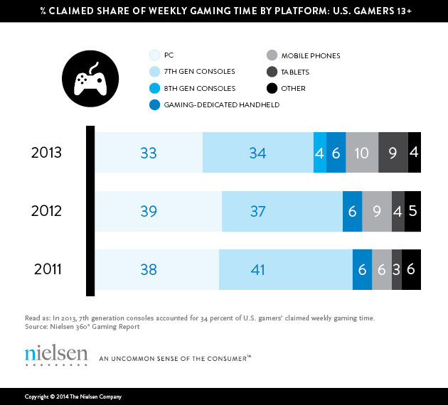 Người Mỹ dành hơn 6 giờ mỗi tuần để chơi game 3