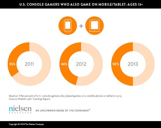 Báo cáo về sở thích chơi game của người Mỹ năm 2013