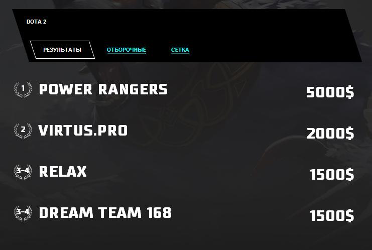 Power Rangers vô địch Techlabs Cup 2014 Season 2 3
