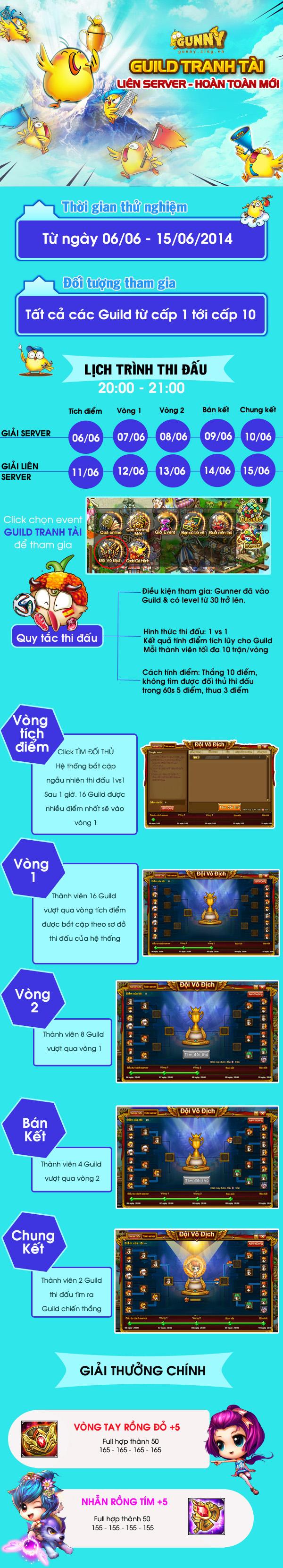 Gunny: Guild tranh tài liên server phiên bản mới