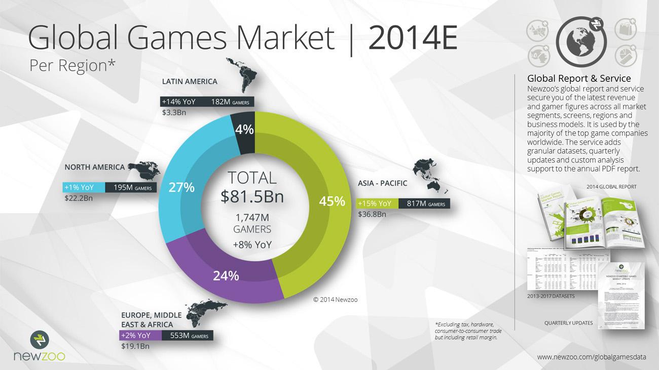 Tổng quan thị trường game toàn cầu năm 2014 - Ảnh 1