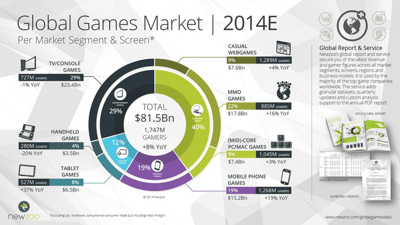 Tổng quan thị trường game toàn cầu năm 2014 - Ảnh 3