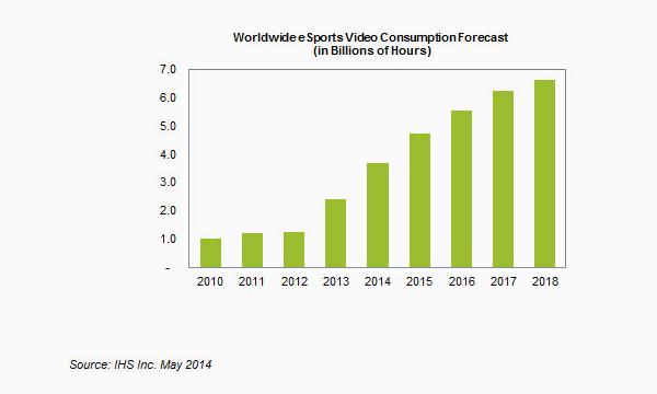 """Thế giới """"đánh mất"""" 2,4 tỉ giờ cho thể thao điện tử 2"""