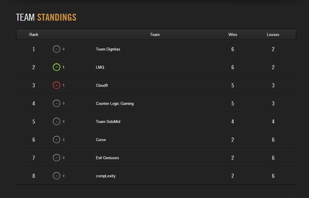 LCS Mùa Hè 2014: Kết quả tuần thi đấu thứ 3 5