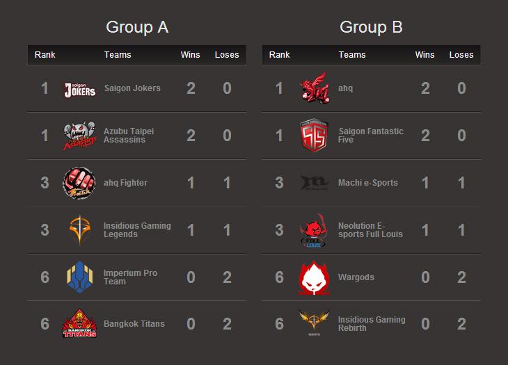 GPL Mùa Hè 2014: Kết quả tuần thi đấu thứ nhất 2