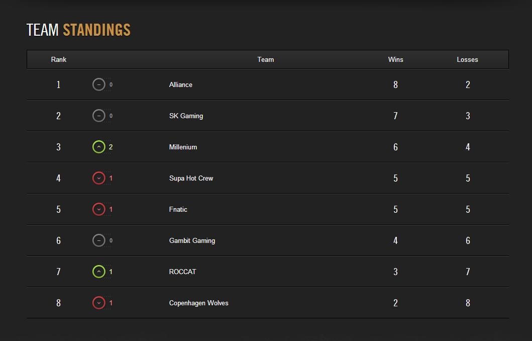 LCS Mùa Hè 2014: Kết quả tuần thi đấu thứ 4 2